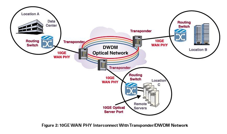 Good Explanation Of 10 Gigabit Ethernet Interconnection With Wide Area Networks Wide Area Network Networking Osi Model