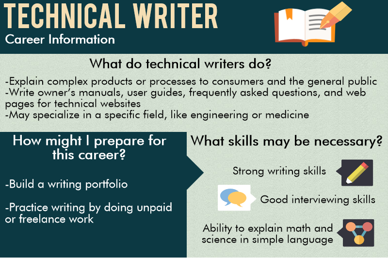 Thesis writer helper salary jobs