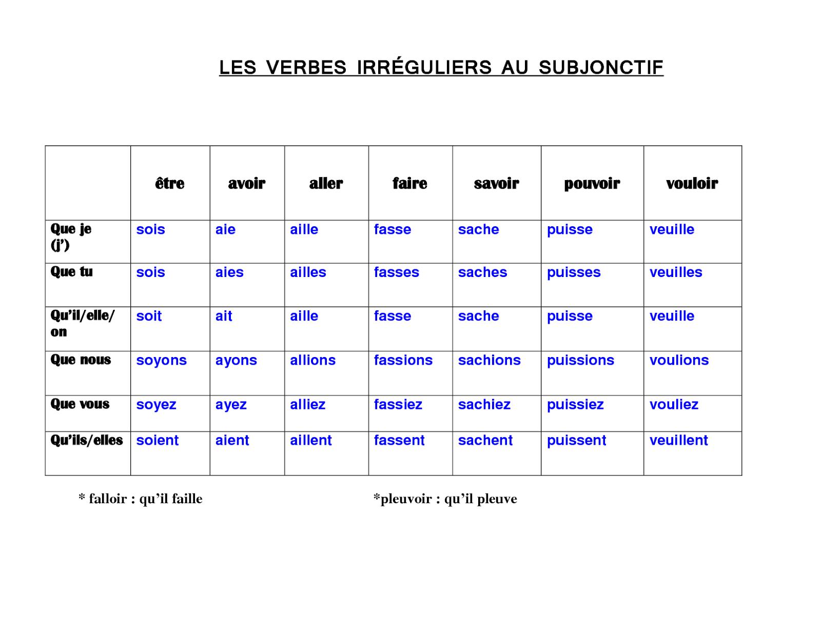 El Conde Fr Verbes Irreguliers Au Subjonctif Present Subjonctif Present Verbes Irreguliers Verbe