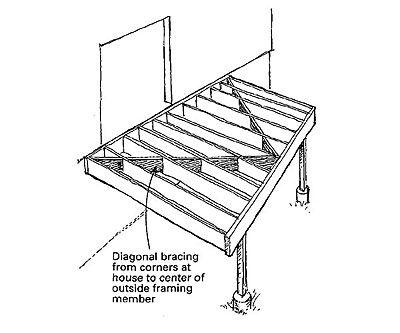 Bracing A Deck Diy Deck Building A Deck Deck Design