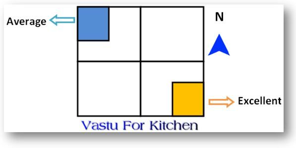 entire families lay guidelines kitchens vastu vastu shastra