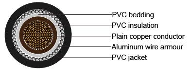 BS 6346 Standards PVC Insulated Cables, 600/1000V - Single-core cables with…
