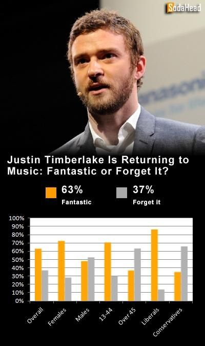 PUBLIC OPINION > Justin Timberlake's Return to Music Is Fantastic