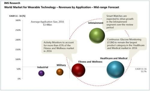 Wearable Technology Market to Exceed $6 Billion by 2016