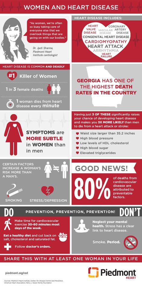 Piedmont Healthcare Piedmont Living Better Infographic Women And Heart Disease Infographic Goredforwomen Infographic Health Disease Heart Disease