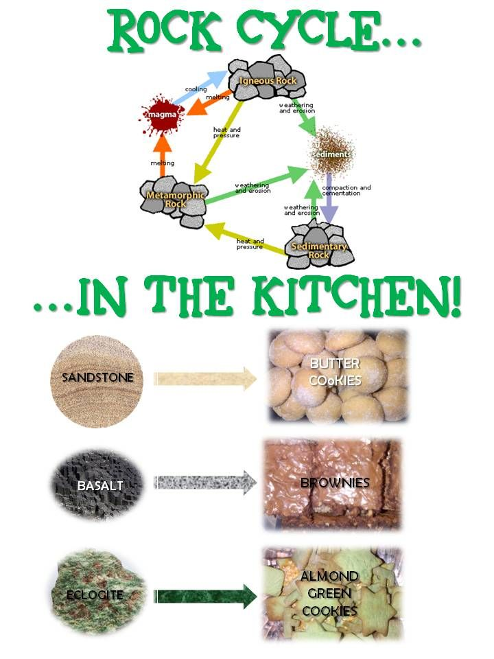 Rock cycle in the kitchen rocks and minerals for Soil life cycle