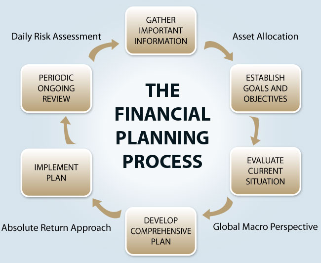 Financial Planning Process Financial Planning Personal