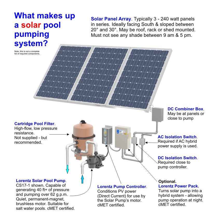 Lovely Solar Pool Pump Picture