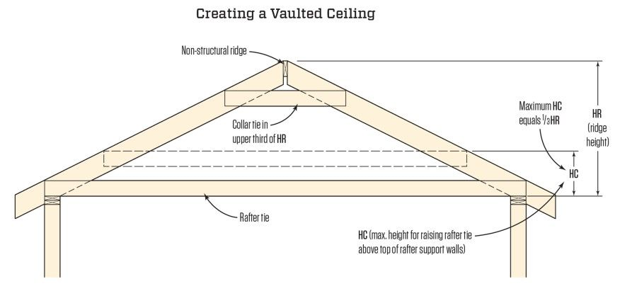 In A Roof With A Non Structural Ridge Rafter Ties Which Resist The Outward Thrust Of The Rafters Can Be Raised A Maximum Di Roof Trusses Roof Framing Rafter