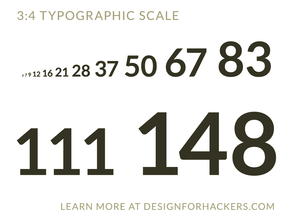 Never Worry About Font Sizes Again Just Use These Blog Font Fonts Typographic