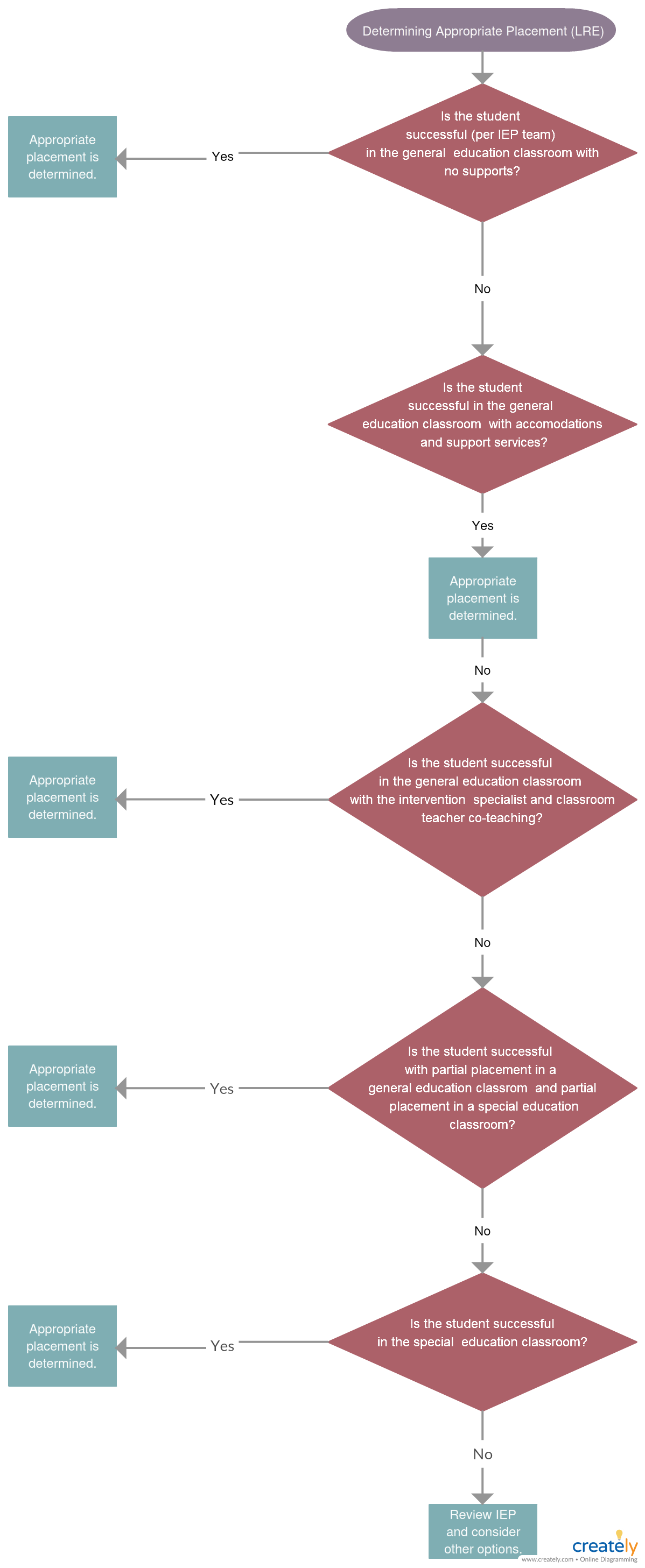 Determining Appropriate Placement Lre You Can Edit This Template And Create Your Own Diagram Creately D Flow Chart Template Flowchart Diagram Process Flow