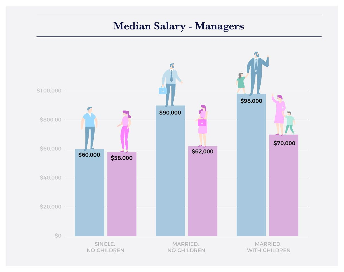 The Impact Of Parenthood On The Gender Wage Gap Interactive Infographic Wage Gap Interactive Infographic Infographic