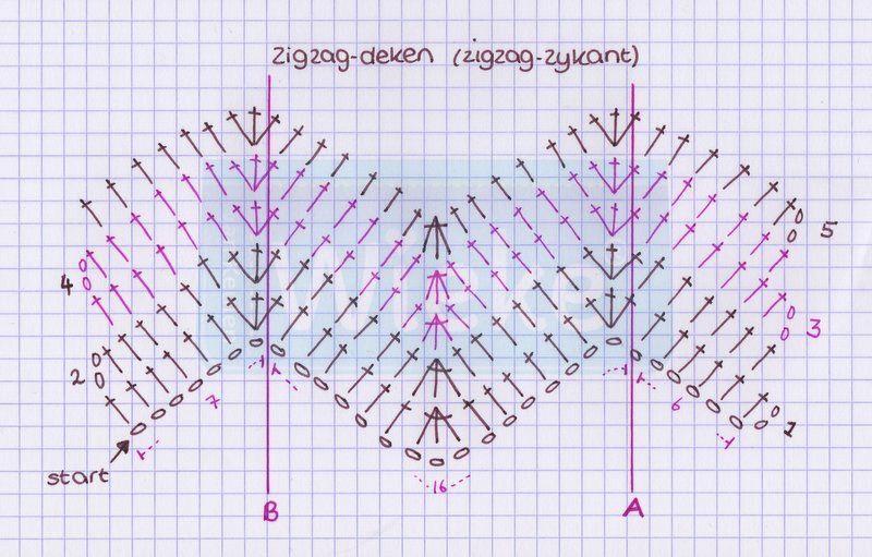Magnifiek Zigzagdeken (riple) - zigzag zijkant - Wieke | kleed | Pinterest #RS51