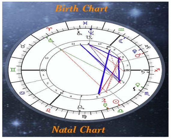 Birth Chart Report Natal Astrology Digital 17 Pages Of Na