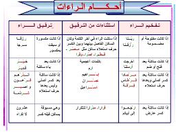 Image Result For أحكام تفخيم وترقيق لفظ الجلالة Quran Tafseer Quran Islam Quran