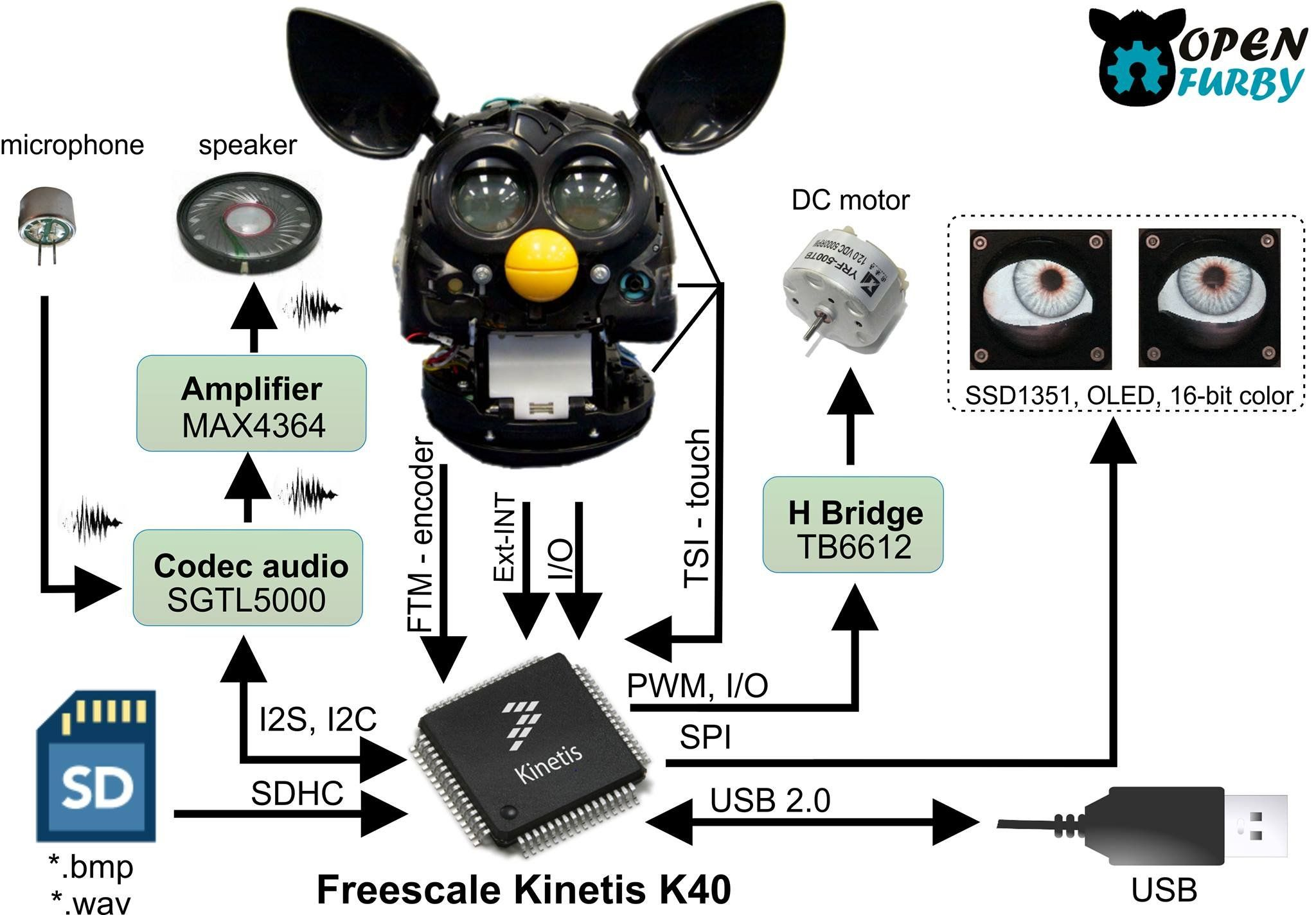 The Furby is now a terrifying, open-source robot that you
