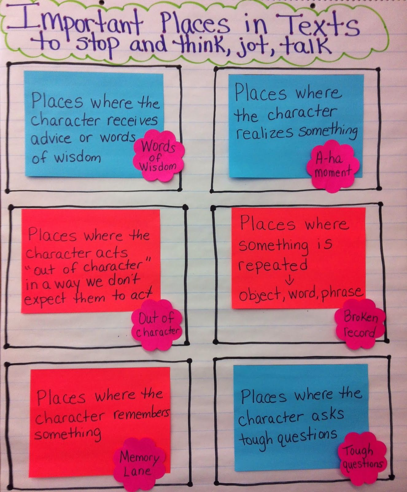 Important Places In Text To Stop And Think Jot Talk