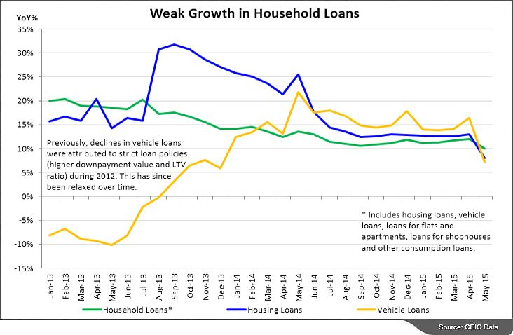 Ceic Indonesia Data Talk Households Wary Of Further Debts July 22 2015 The Growth Of Commercial Banking Loans In Indonesia Cont Data Talks Data Data Charts