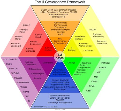 What Is It Governance Enterprise Architecture Business Analysis Risk Management