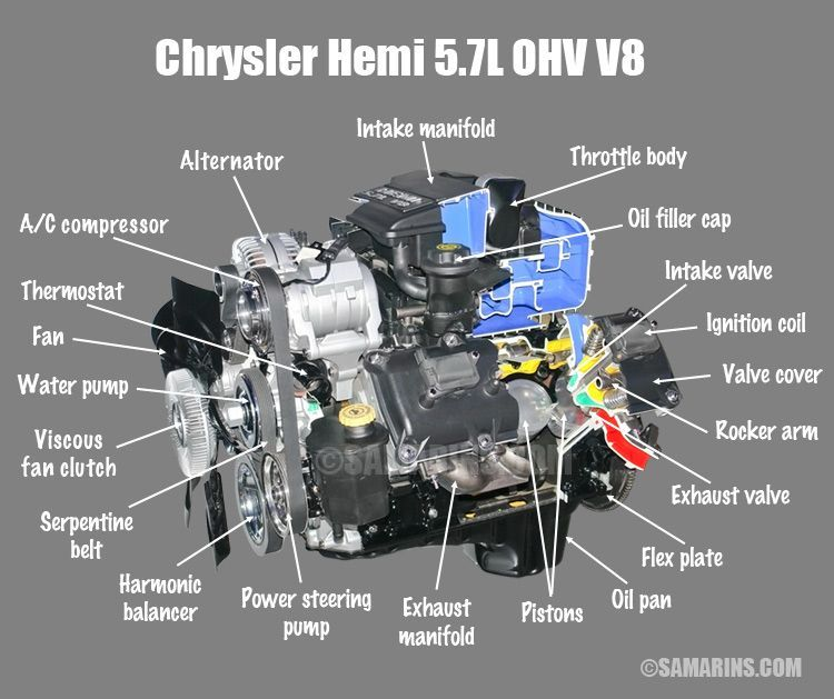 chrysler engine schematics chrysler 5 7l hemi ohv v8 what s the difference between ohv  ohc  chrysler 5 7l hemi ohv v8 what s the