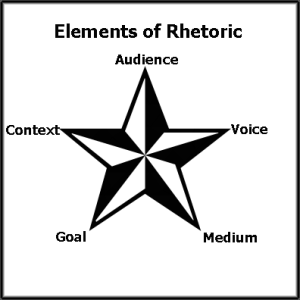 This image describes the 5 goals of how to use rhetoric