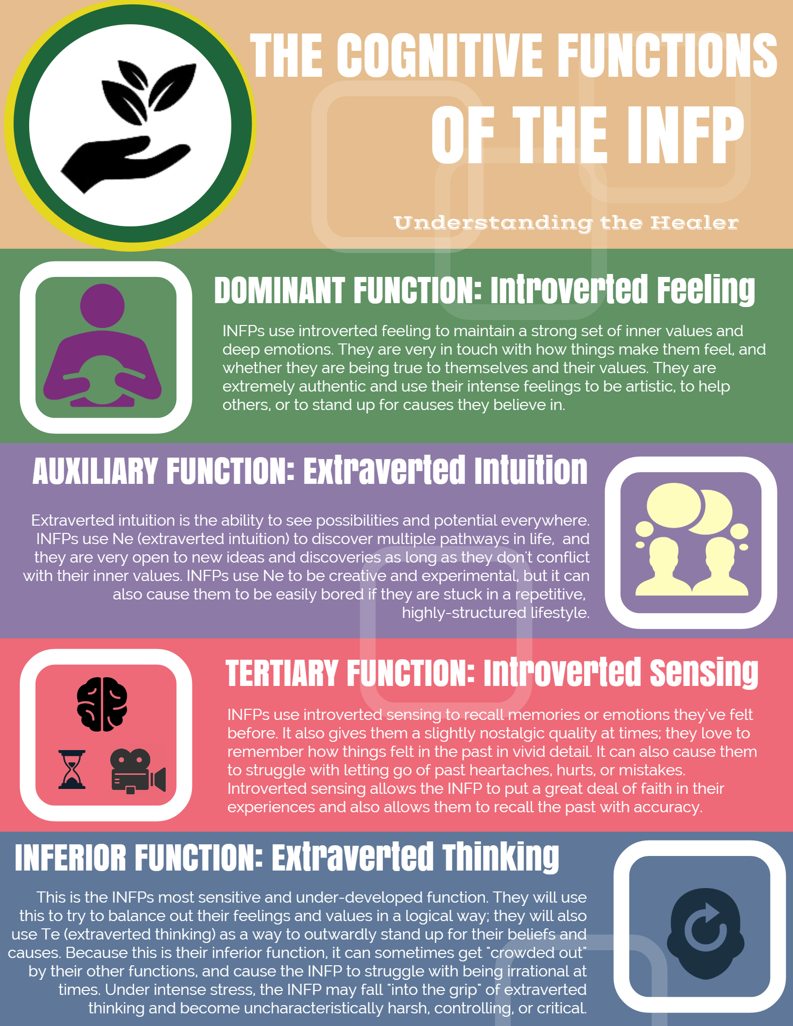 Personality types dating infp vs infj