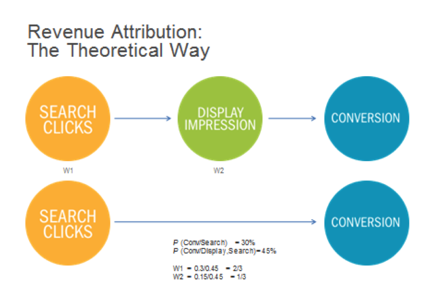 Understanding The Limits Of Attribution