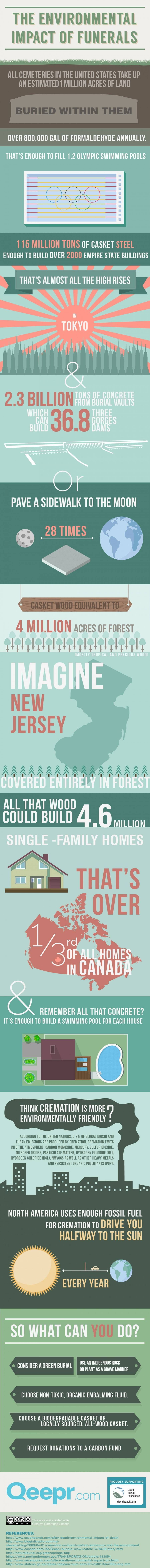 The Environmental Impact Of Funerals Infographic Green Funeral