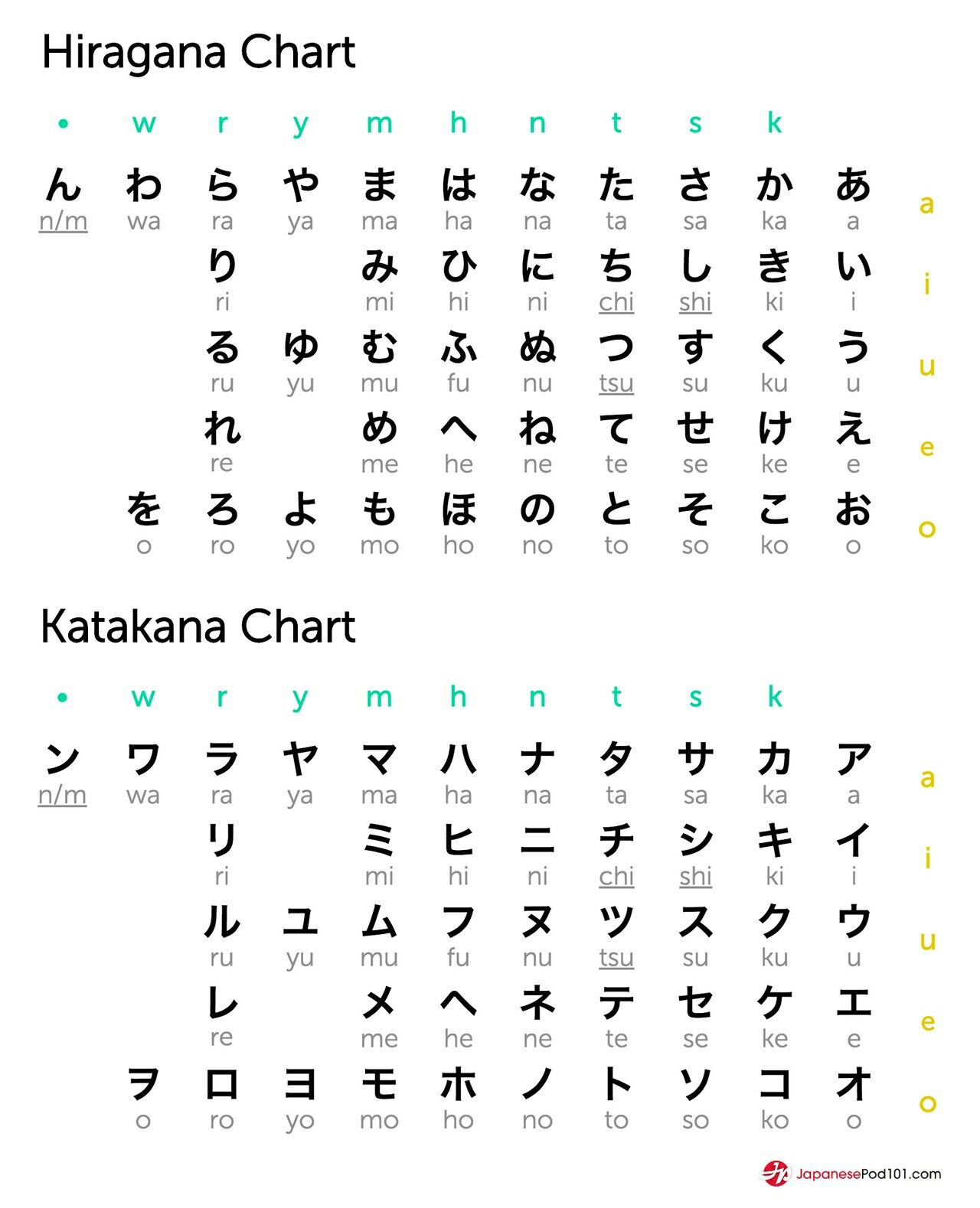 Pin By Squatblurb On Japanese Language