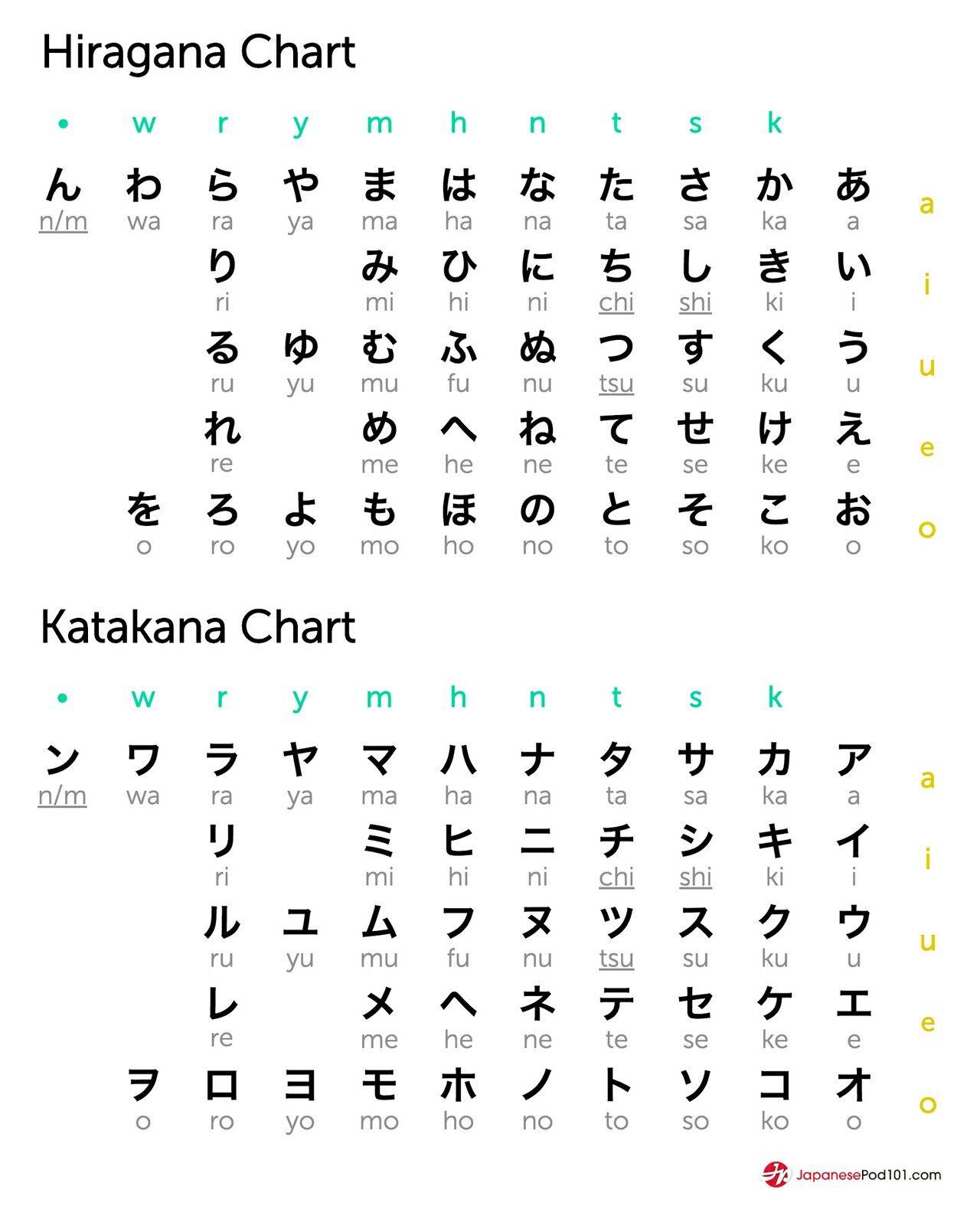Pin By Squatblurb On Japanese Language