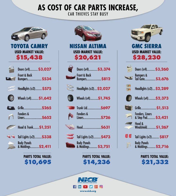 Car Theft By The Numbers Are You At Risk Car Parts Cheap Car