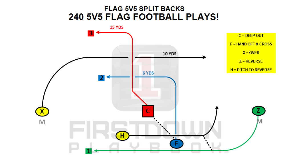 Firstdown Playbook Has Eight Different 5v5 Flag Football