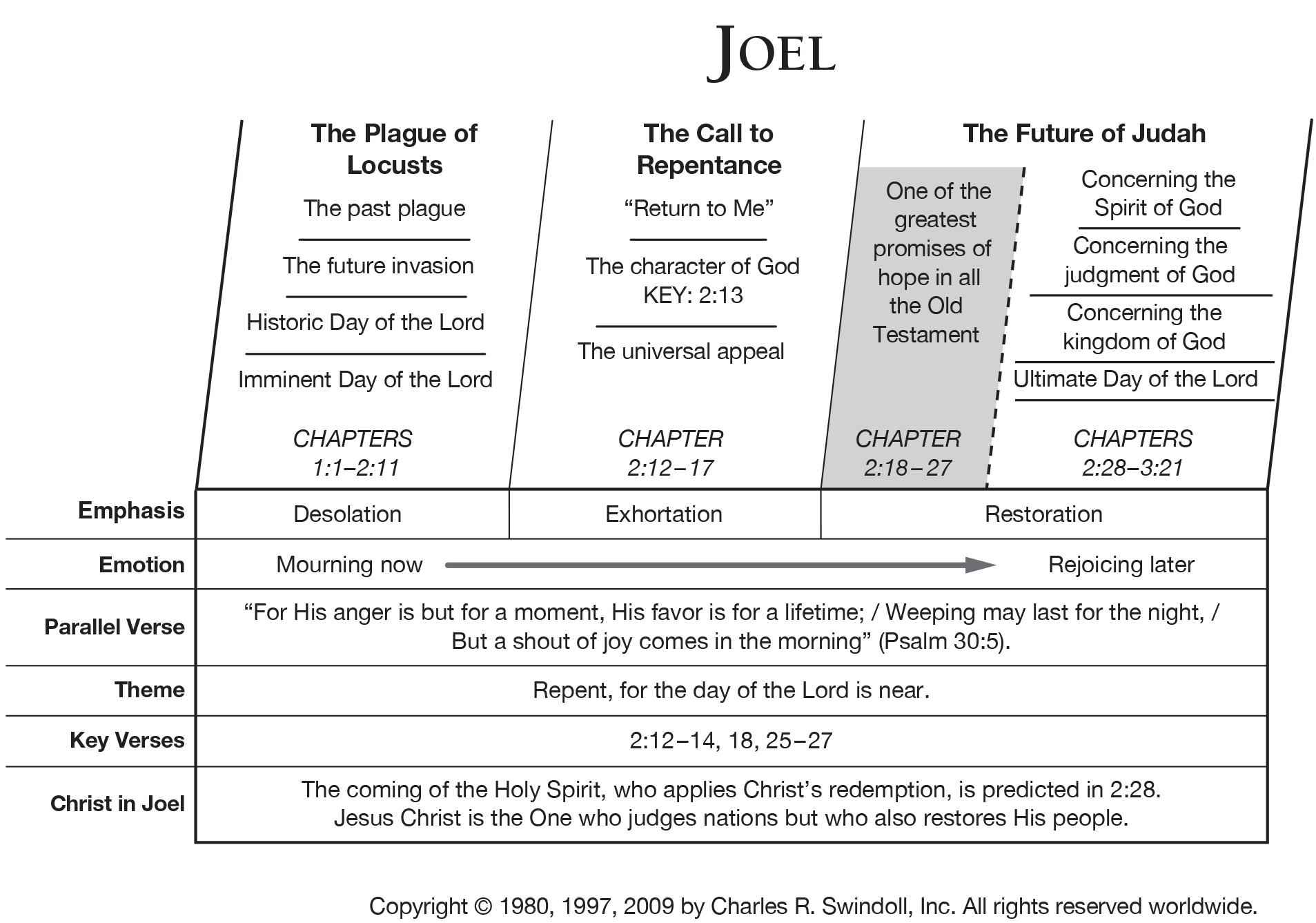 Book Of Joel Overview Insight For Living Ministries Bible Overview Bible Study Help Bible Facts