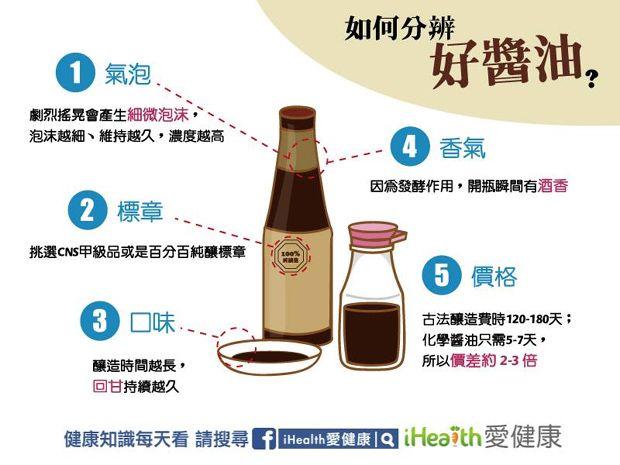 你家吃的是化學醬油嗎 7招教你如何分辨好醬油 胺基酸 黃豆 醬油 好食 Ihealth愛健康 良醫健康網 商業周刊 百大良醫 Health