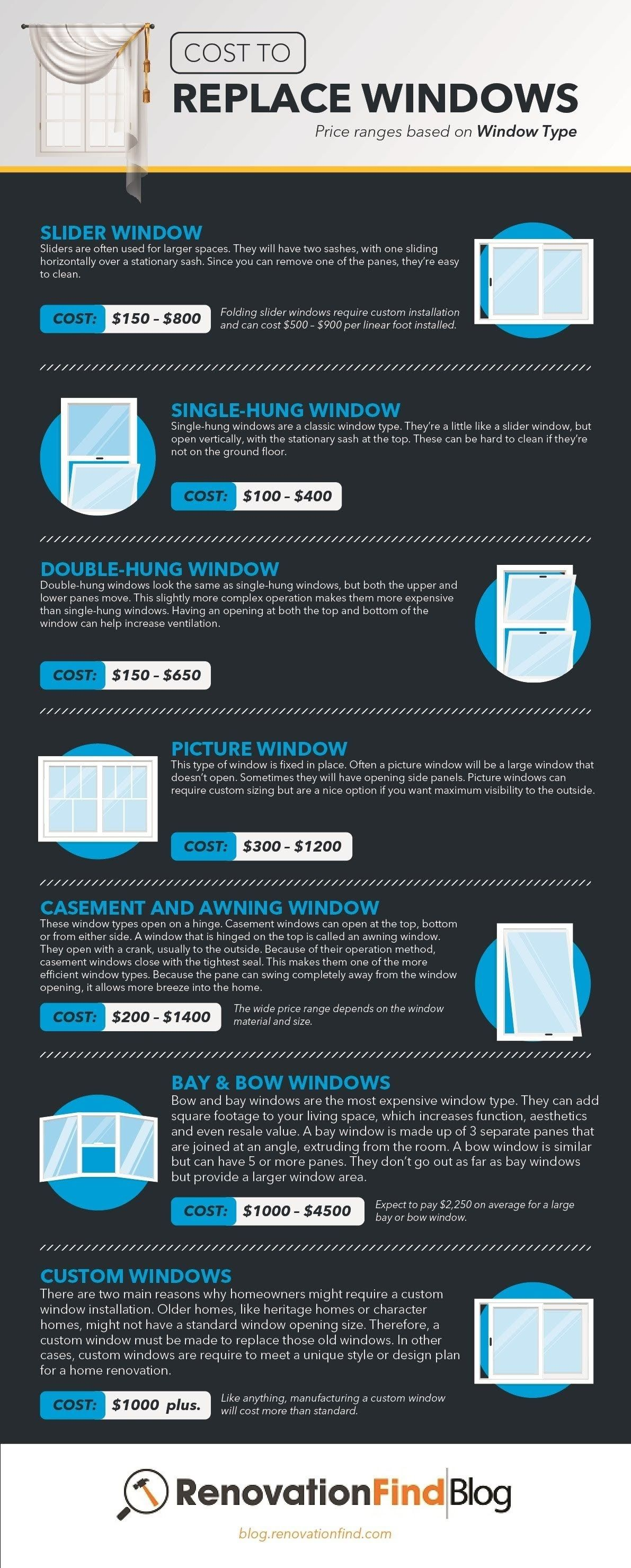 How much does it cost to replace windows infographic