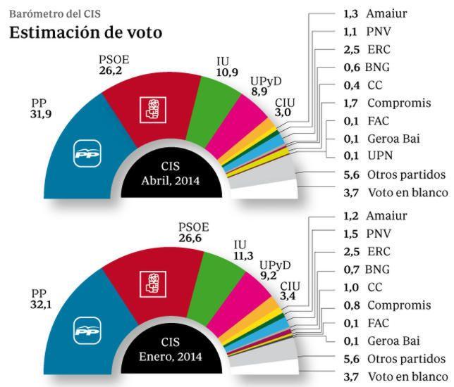 El PP aumenta su ventaja sobre el PSOE hasta los 5,7 puntos, según el CIS Los populares ganarían las generales con el 31,9 por ciento de los votos, frente al 26,2 por ciento de los socialistas. Los dos grandes partidos retroceden seis décimas y los pequeños se estancan y tienden a la baja