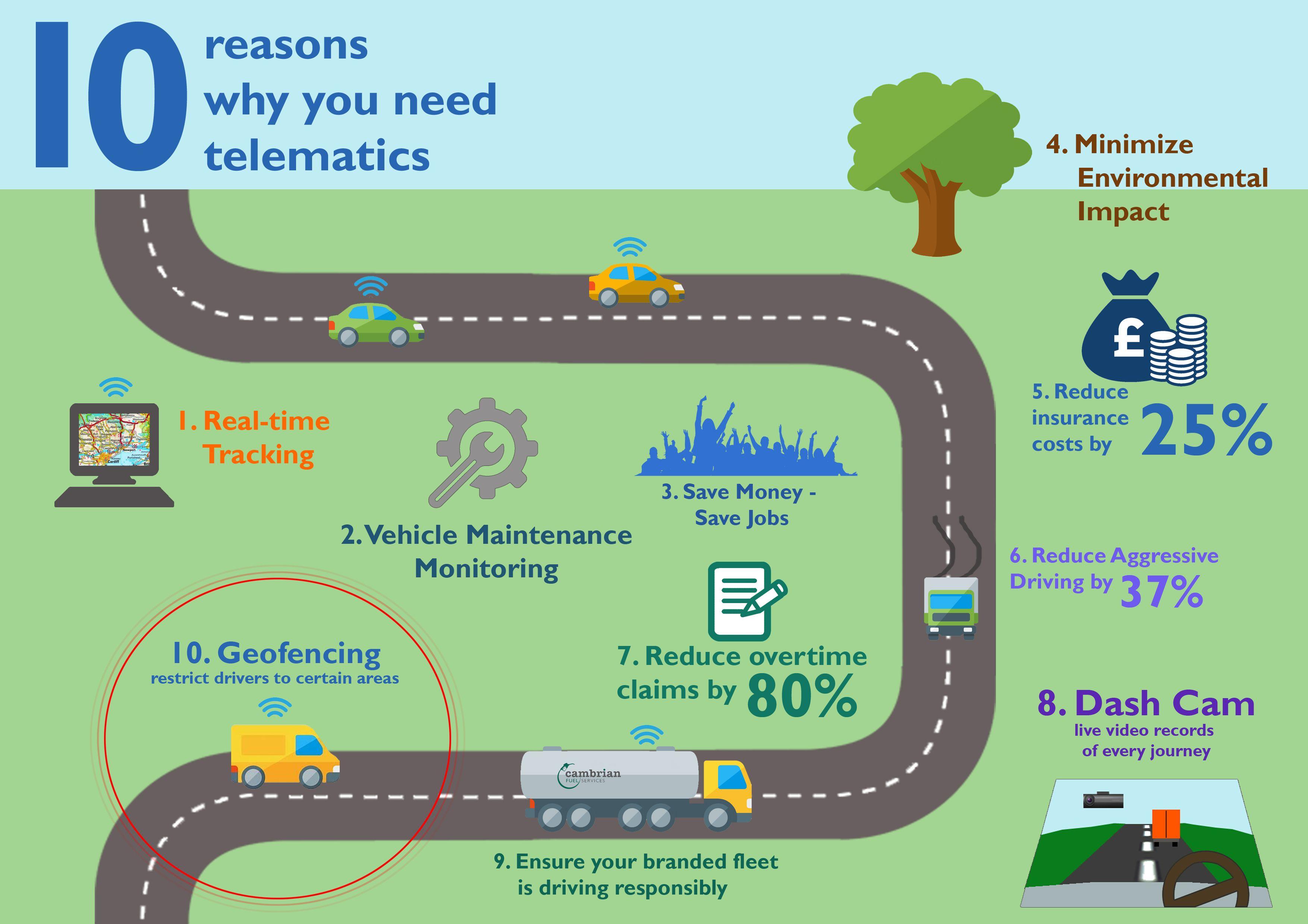 10 Reasons Why You Need Telematics 10 Things Smart Car 10 Reasons