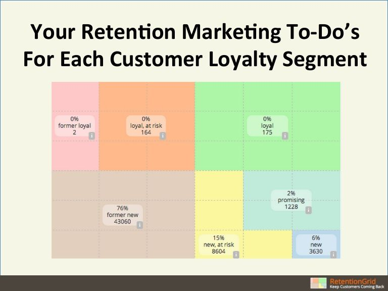 By Retentiongrid Via Slideshare Retention Marketing Action Plan
