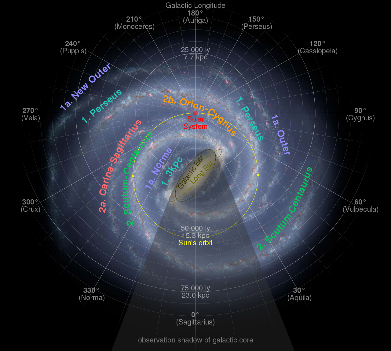 Diagram Of The Milky Way With The Position Of The Solar System Marked By A Yellow Arrow In 2020 Milky Way Galaxy Galaxy Solar System Milky Way Solar System