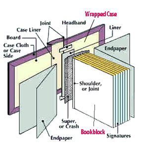 Casewrap vs dust jacket self publishers make the hardcover choice handy diagram cased bookblock ccuart Image collections