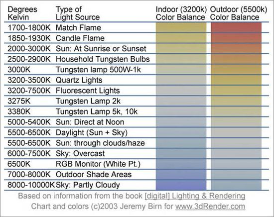 temperatura de color - Buscar con Google