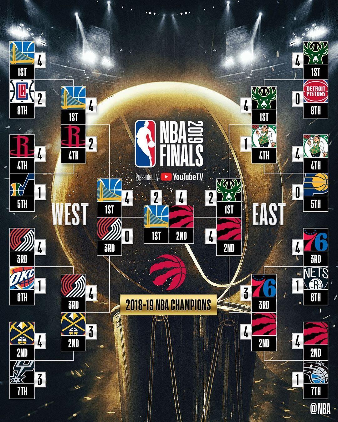 Nba Bracket Complete Basketball Big4 Bigfour Big4 Bigfour Big4 Bigfour Nationalbasketballassociation Raptors Basketball Nba Raptors