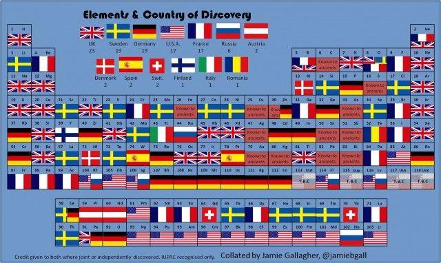 La tabla periódica por países (¡devolvednos medio Vanadio!) Naukas - best of tabla periodica de los elementos mas importantes