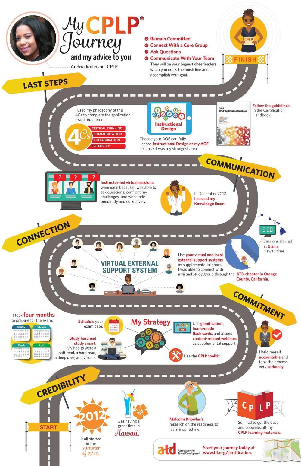 Infographic My CPLP Journey Life coach quotes, Life