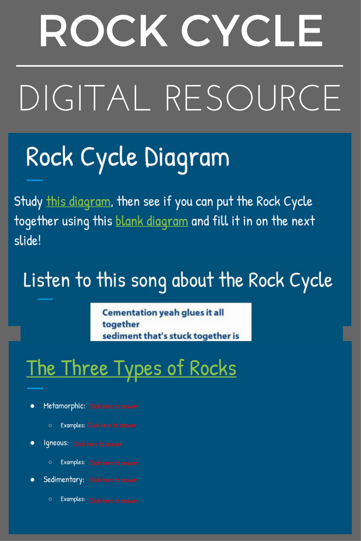Rock Cycle - Digital Resource | Rock cycle, Kids reading ...