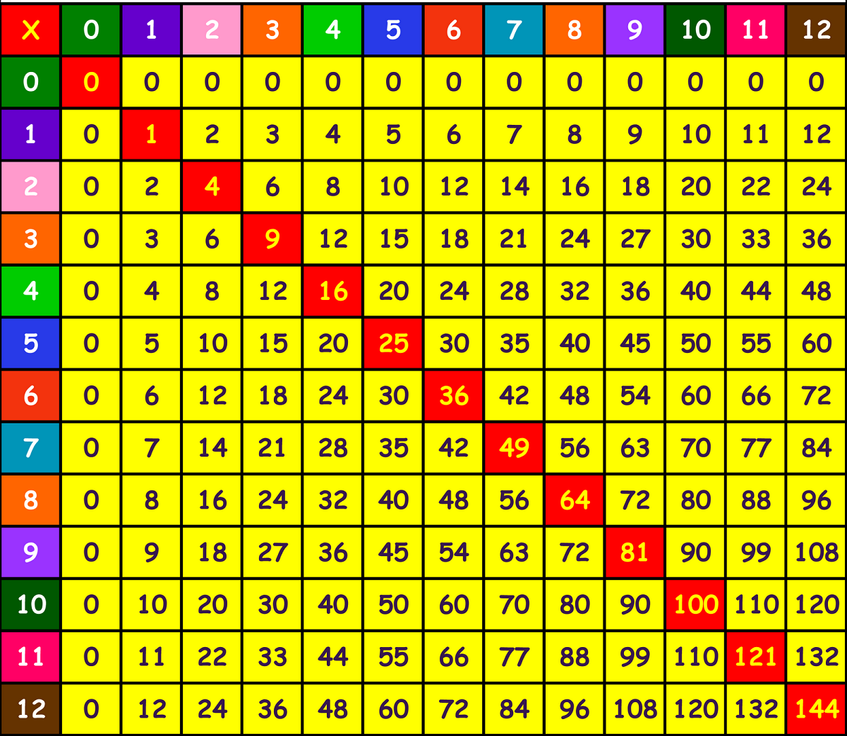 Free Times Tables Square Chart