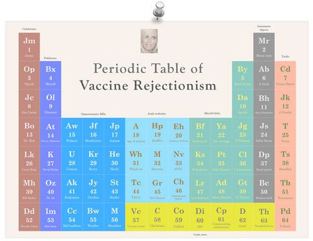 the periodic table of vaccine rejectionism from jenny mccarthy and bob sears to age of - Periodic Table Autistic