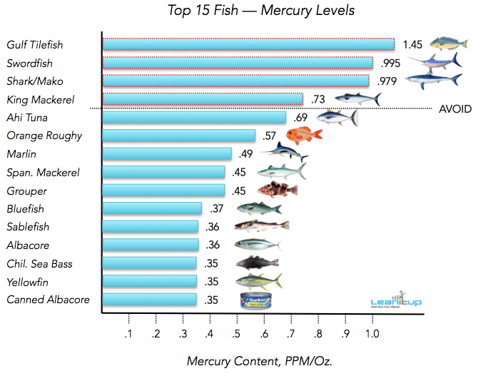 If you 39 re eating any of these fish in high amounts for Mercury levels in fish chart