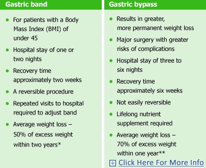 Image From Httpbariatric Surgery Thailandimages
