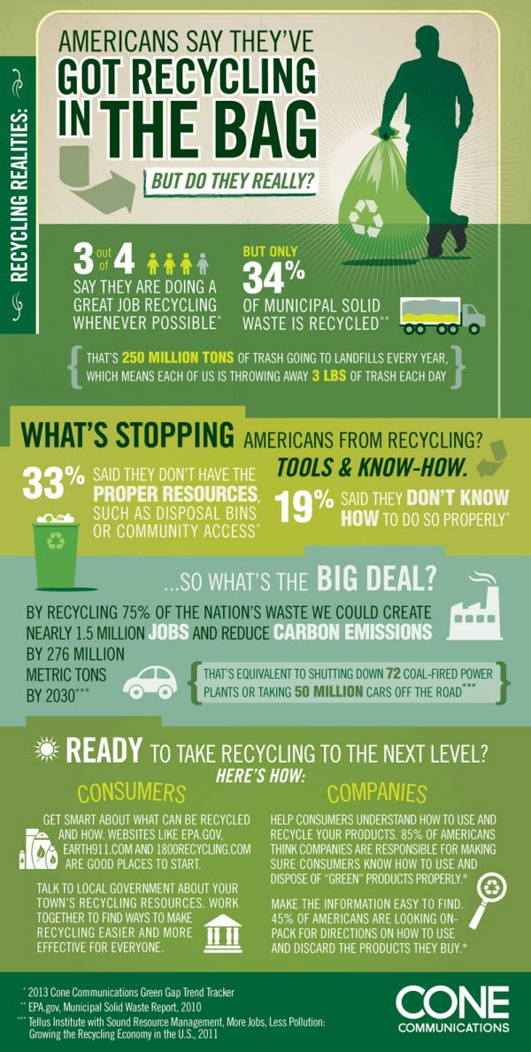 Americans Say They Ve Got Recycling In The Bag But Do They Really Recycling Lessons Healthcare Infographics Recycling